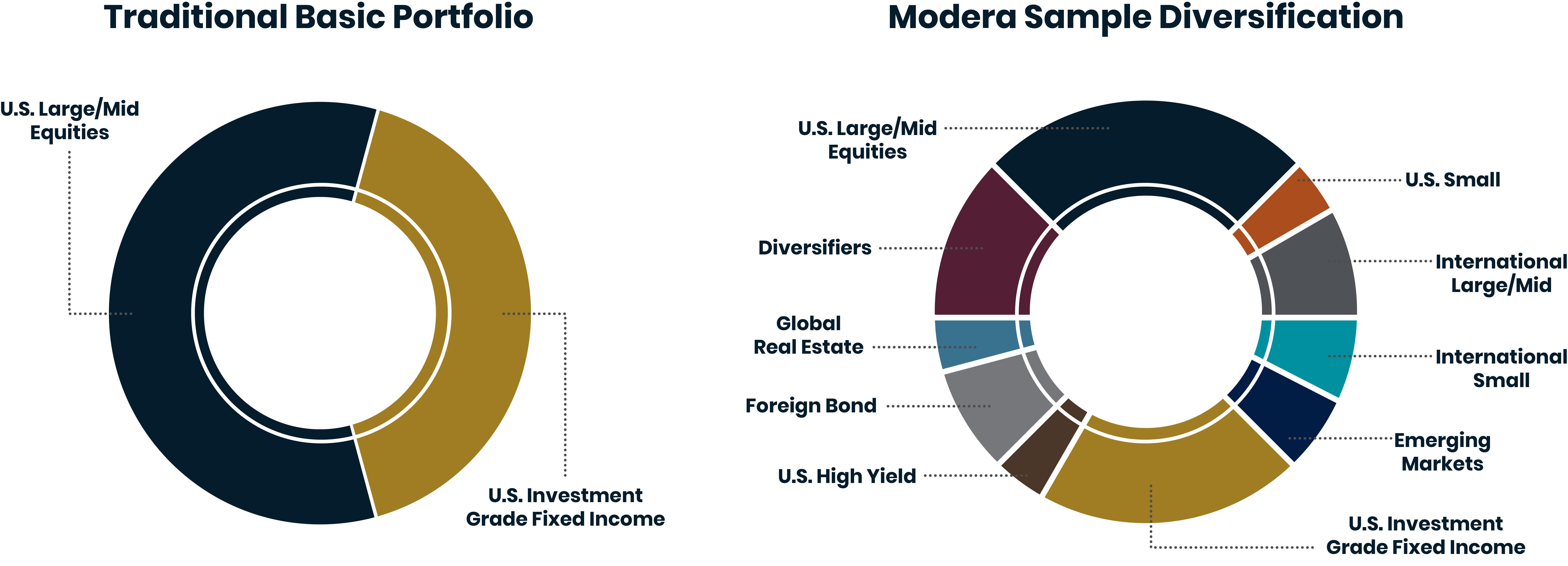Two pie charts side by side. Left side: Traditional Basic Portfolio shows U.S. Large/Mid Equities(60%) and U.S. Investment Grade Fixed Income(40%). Right Side: Modera Sample Diversification shows U.S. Large/Mid Equities(25%), Diversifiers(13%), Global Real Estate(4%), Foreign Bond(7%), U.S. High Yield(5%), U.S. Investment Grade Fixed Income(19%), Emerging Markets(6%), International Small(6%), International Large/Mid(9%), U.S. Small (6%)
