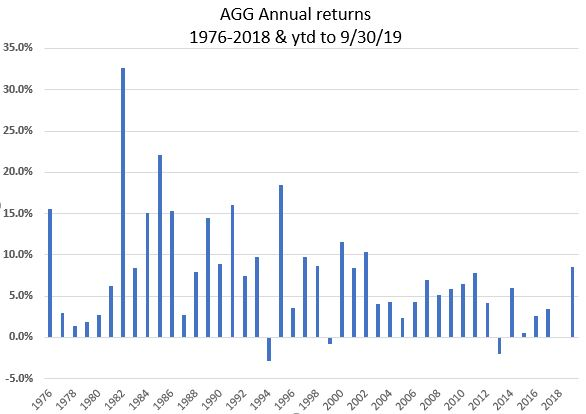 The chart further illustrates how the bond market, as represented by the U.S. Aggregate Index (AGG) has offered relative stability and steadiness as well as regular income. There have been only three negative years for the U.S. Aggregate Index since 1976. In 16 of the 44 years since 1976, the U.S. Aggregate Index has had a return greater than 8.5%.