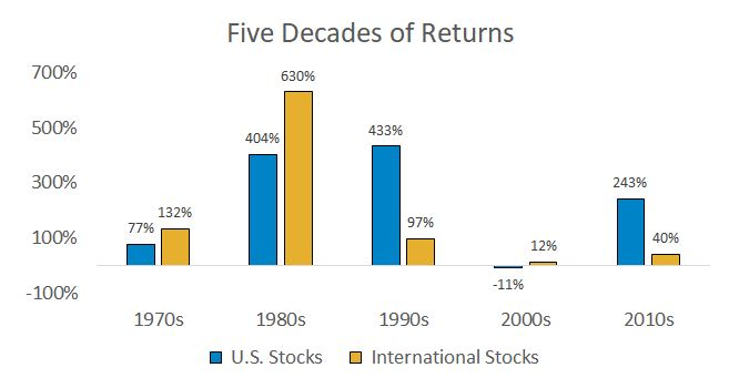 The chart compares the historical performance of U.S. stocks (as represented by the Vanguard Total Stock Market ETF) vs. International stock (as represented by the Vanguard Total International Stock ETF) over the last five decades. There is no recognizable pattern, some decades U.S stocks outperformed while other years international stocks outperformed. For example, in the 2010, international stocks were up 40% vs U.S. stocks up 243%. However, in the 1980s, international stocks were up 630% while U.S. stocks were up 404%.