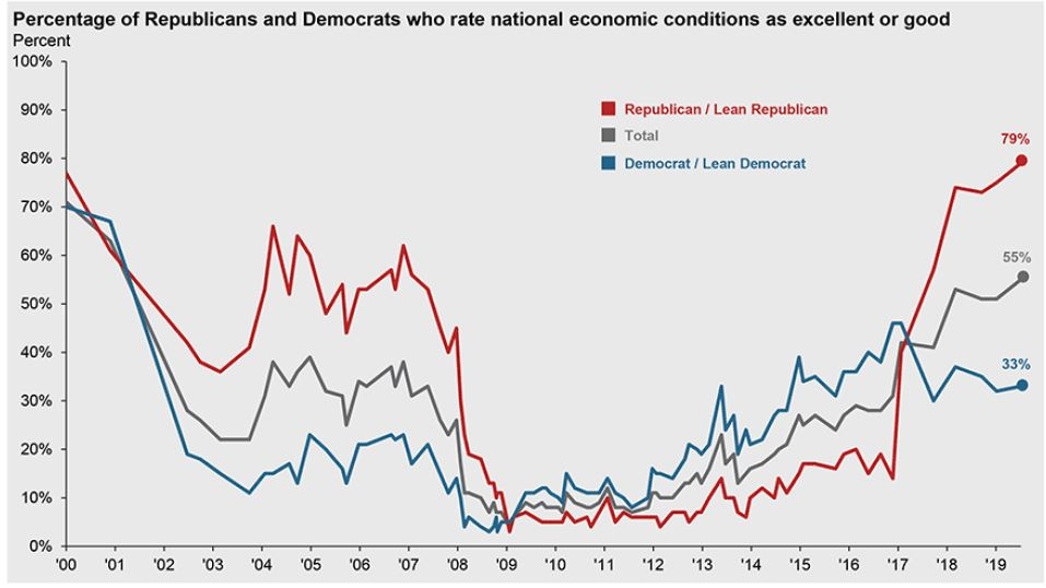 I recently came across the following chart created by Pew Research Center as part of an economics presentation by a J.P. Morgan Economic Strategist. It depicts consumer confidence over time by people who lean Republican or Democrat. Predictably, Republican leaning consumers were more optimistic when a Republican held the White House, and Democratic leaning consumers were more optimistic when a Democrat was in office. The differences in perceptions are stark. The inflection points where optimism shifted along party lines coincide with the years when the presidency changed parties: Bush was inaugurated in January 2001, Obama in January 2009, Trump in January 2017.