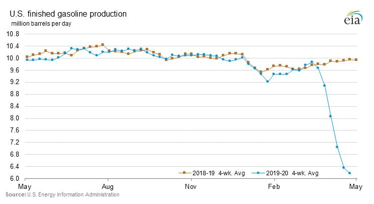 This chart displays U.S. gasoline demand over the last year. Demand has been consistent with little fluctuations until April when it plummeted.