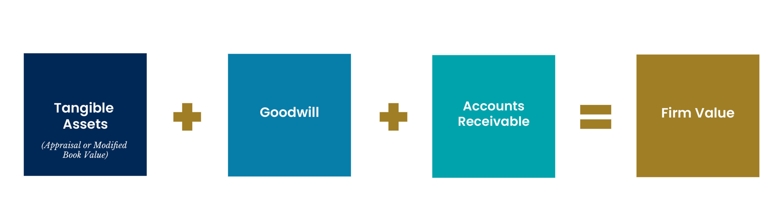 Tangible Value (Appraisal or Modified Book Value) + Goodwill+ Accounts Receivable = Firm Value