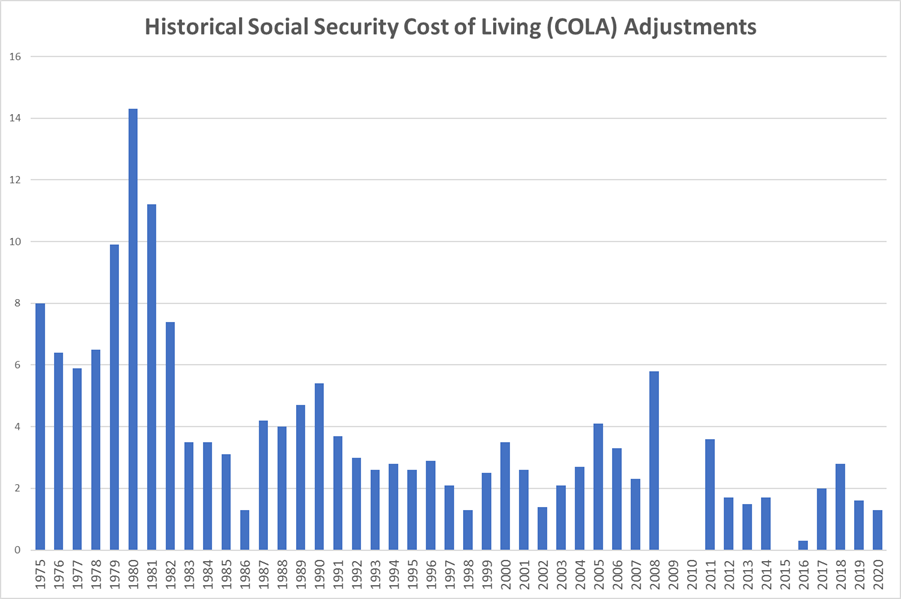 Historical Social Security Cost of Living Adjustments: While better than some years since the financial crisis in 2008-09, the most recently announced COLA for 2021 pales in comparison to those in prior years.