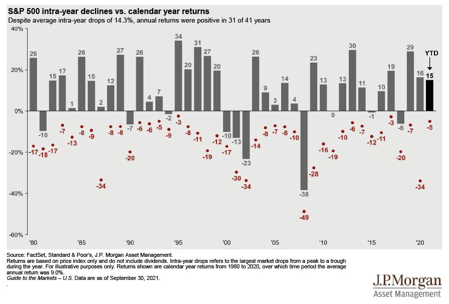 S&P 500 intra-year declines vs calendar year returns chart